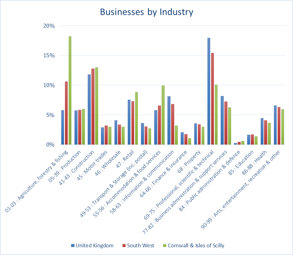 Businesses by industry sector