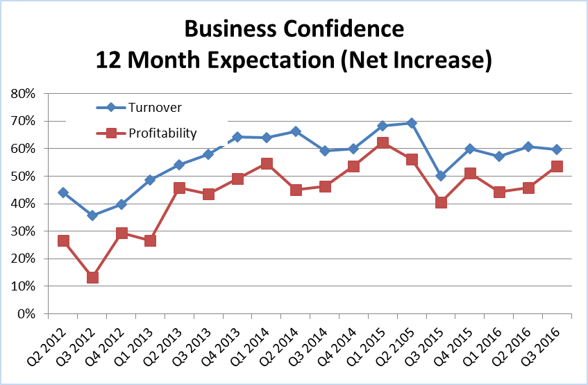 Business confidence trends Q2 2012 to Q3 2016