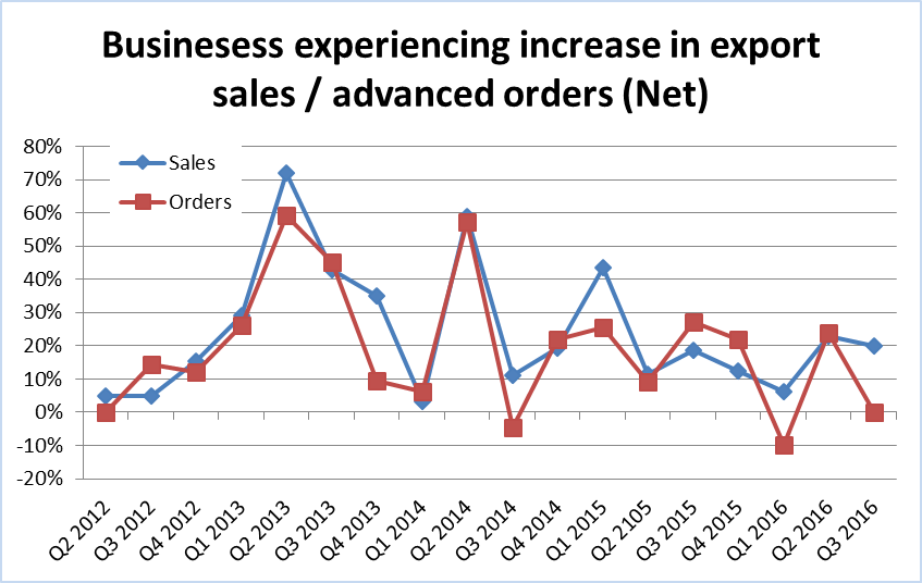 Businesses experiencing increase in export sales and orders Q2 2012 to Q3 2016