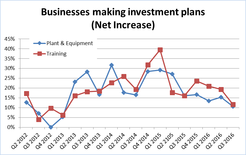 Investment plans trends Q2 2012 to Q3 2016