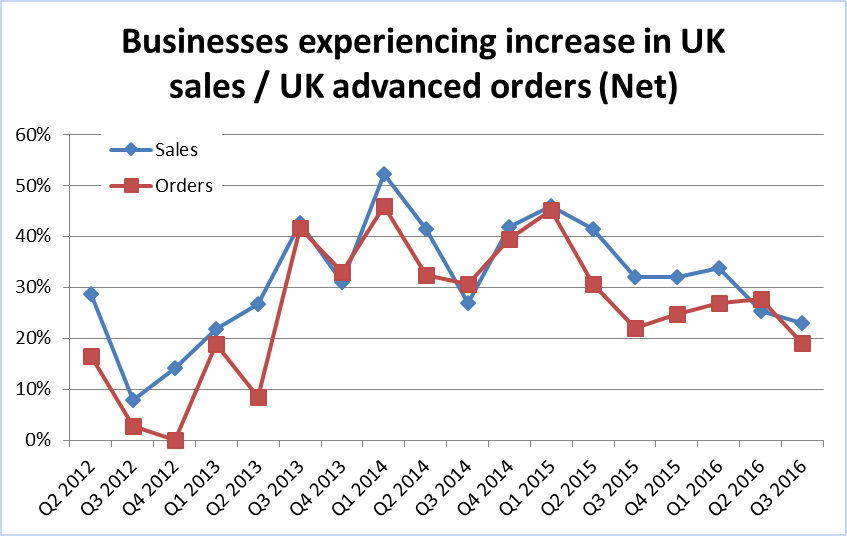 Businesses experiencing increase in UK sales and orders Q2 2012 to Q3 2016