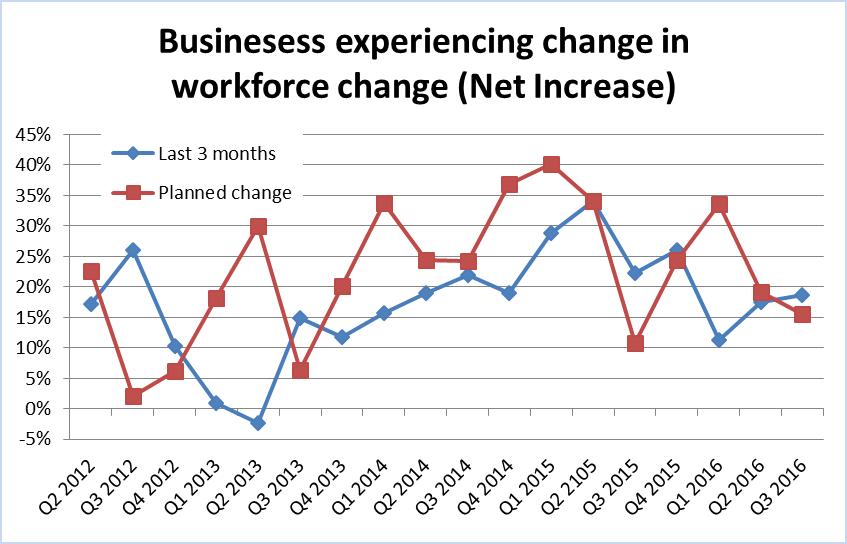 Workforce change trends Q2 2012 to Q3 2016